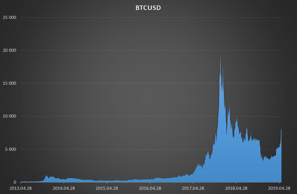 ingyenes bitcoin 10 percenként)
